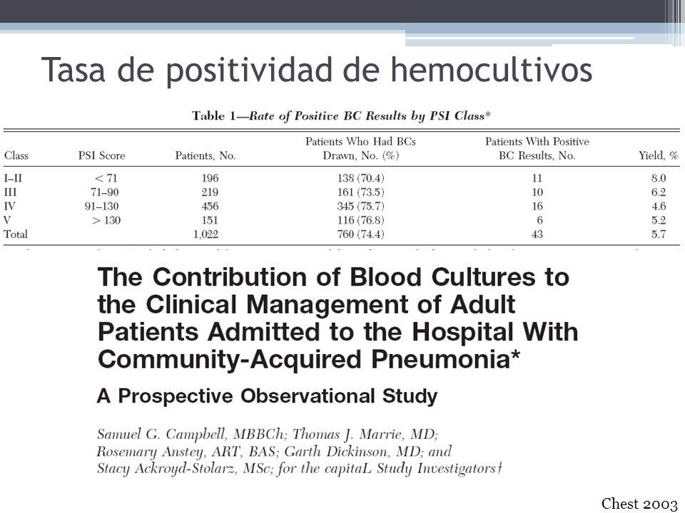 Tasa de positividad de hemocultivos