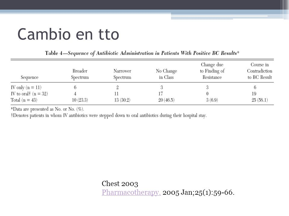 Cambio en tto Chest 2003 Pharmacotherapy. 2005 Jan;25(1):59-66.
