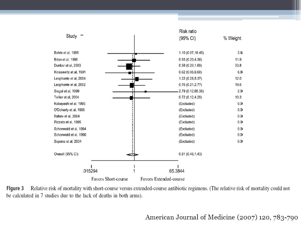 American Journal of Medicine (2007) 120, 783-790
