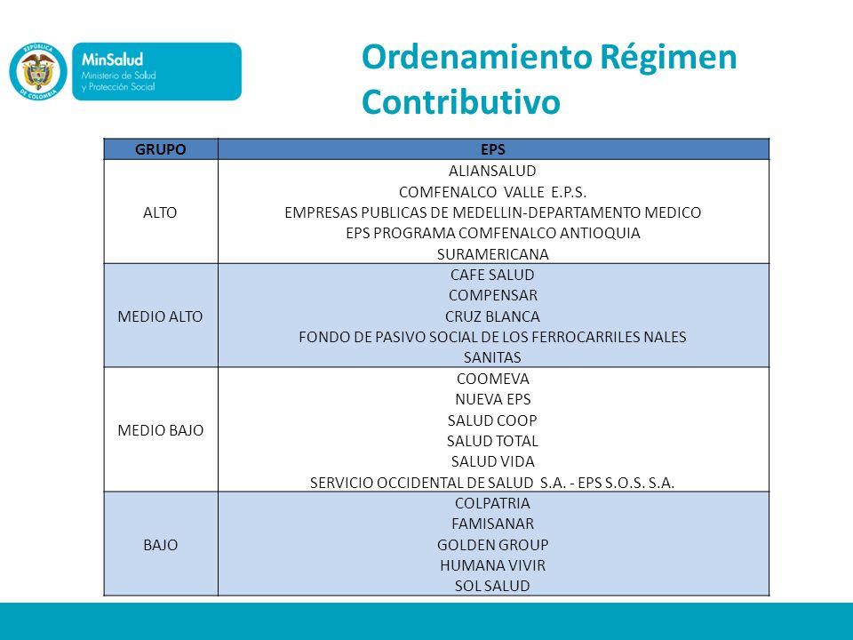 Ordenamiento Régimen Contributivo