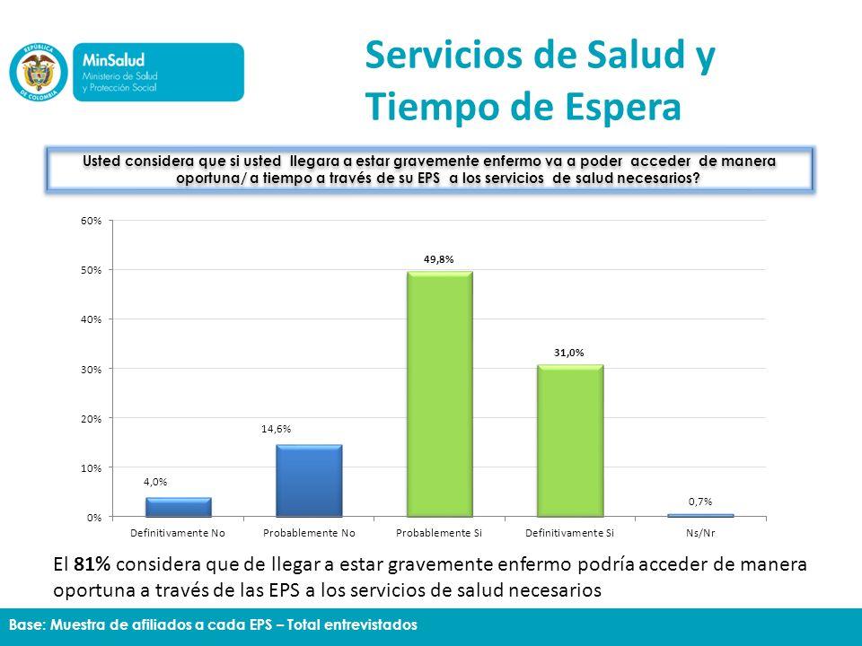 Servicios de Salud y Tiempo de Espera