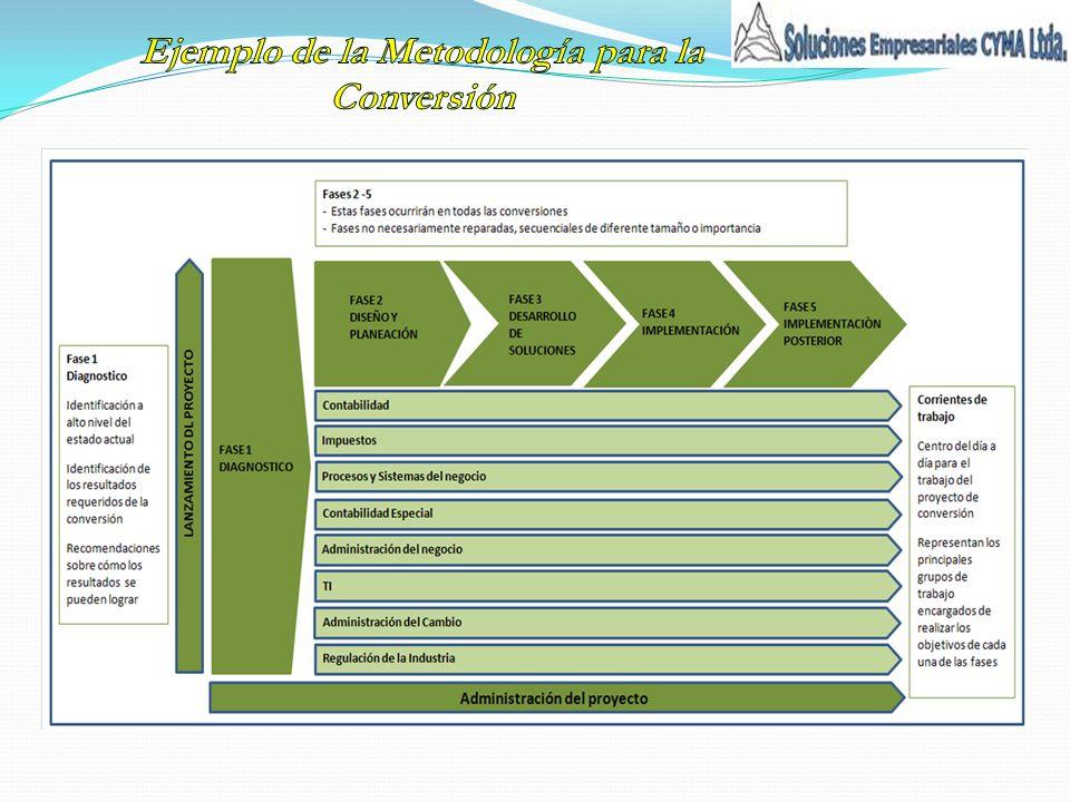 Ejemplo de la Metodología para la Conversión