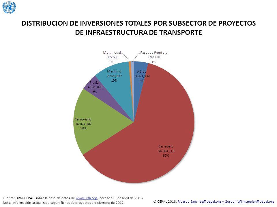 DISTRIBUCION DE INVERSIONES TOTALES POR SUBSECTOR DE PROYECTOS DE INFRAESTRUCTURA DE TRANSPORTE