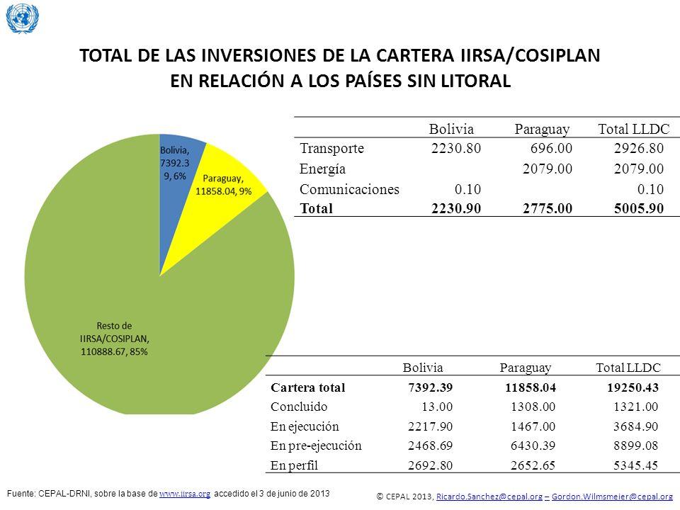 TOTAL DE LAS INVERSIONES DE LA CARTERA IIRSA/COSIPLAN EN RELACIÓN A LOS PAÍSES SIN LITORAL