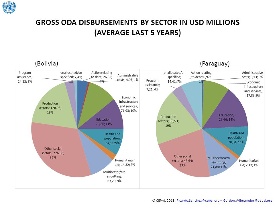 Gross ODA Disbursements by sector in USD millions (average last 5 years)