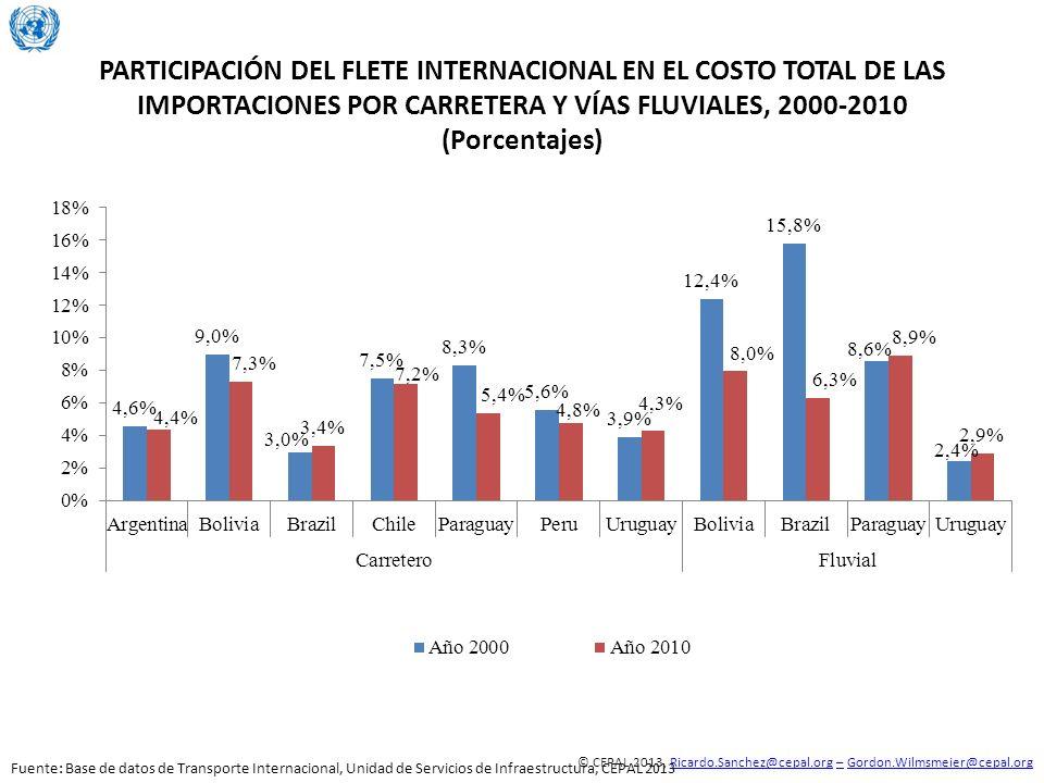 PARTICIPACIÓN DEL FLETE INTERNACIONAL EN EL COSTO TOTAL DE LAS IMPORTACIONES POR CARRETERA Y VÍAS FLUVIALES, 2000-2010 (Porcentajes)