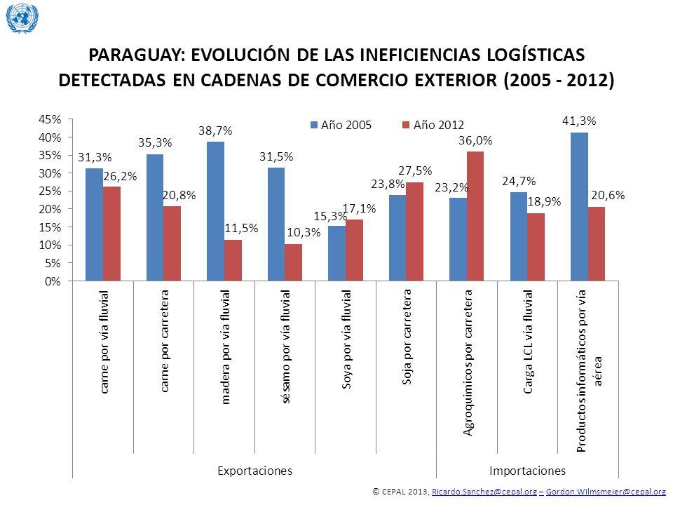 PARAGUAY: EVOLUCIÓN DE LAS INEFICIENCIAS LOGÍSTICAS DETECTADAS EN CADENAS DE COMERCIO EXTERIOR (2005 - 2012)
