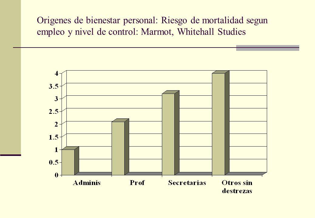Origenes de bienestar personal: Riesgo de mortalidad segun empleo y nivel de control: Marmot, Whitehall Studies