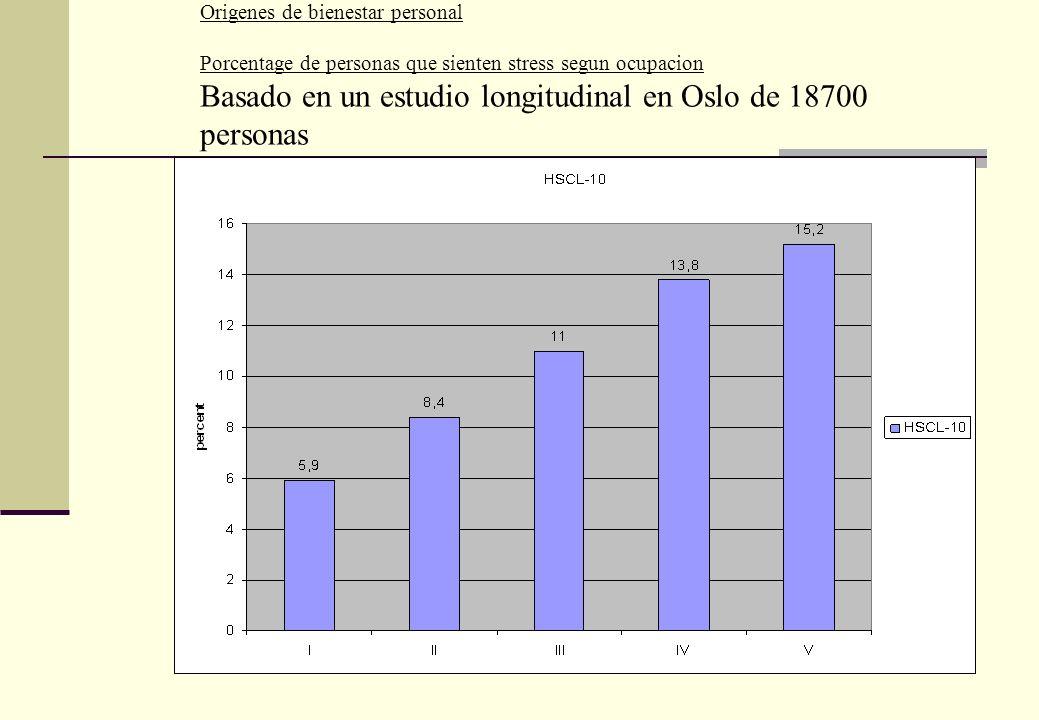 Basado en un estudio longitudinal en Oslo de 18700 personas