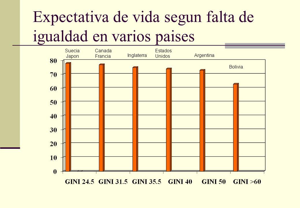 Expectativa de vida segun falta de igualdad en varios paises