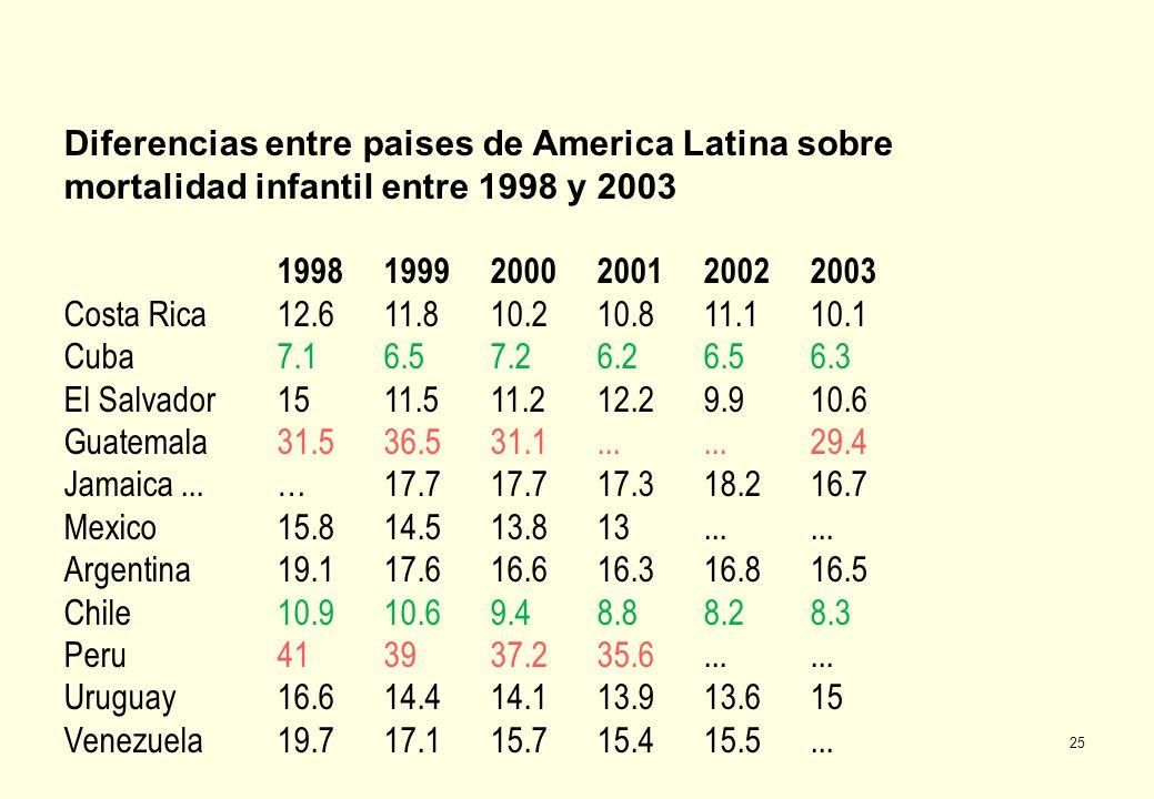 Diferencias entre paises de America Latina sobre mortalidad infantil entre 1998 y 2003