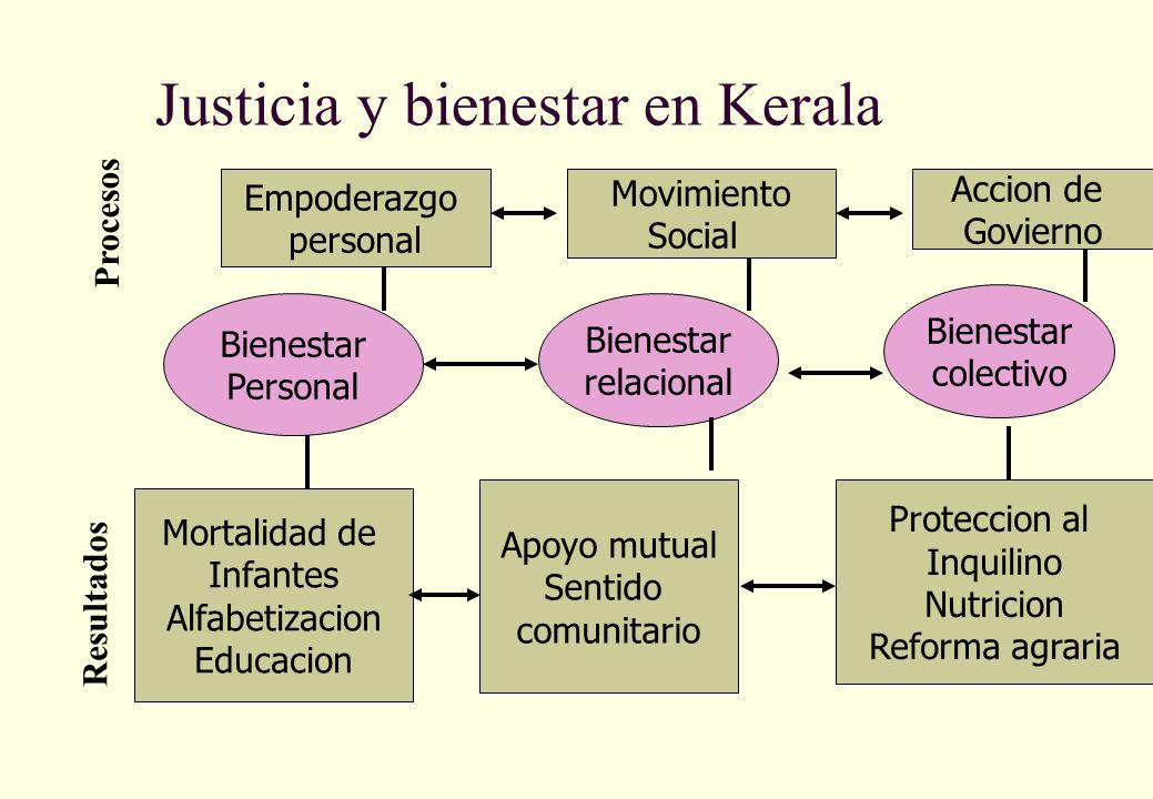 Justicia y bienestar en Kerala