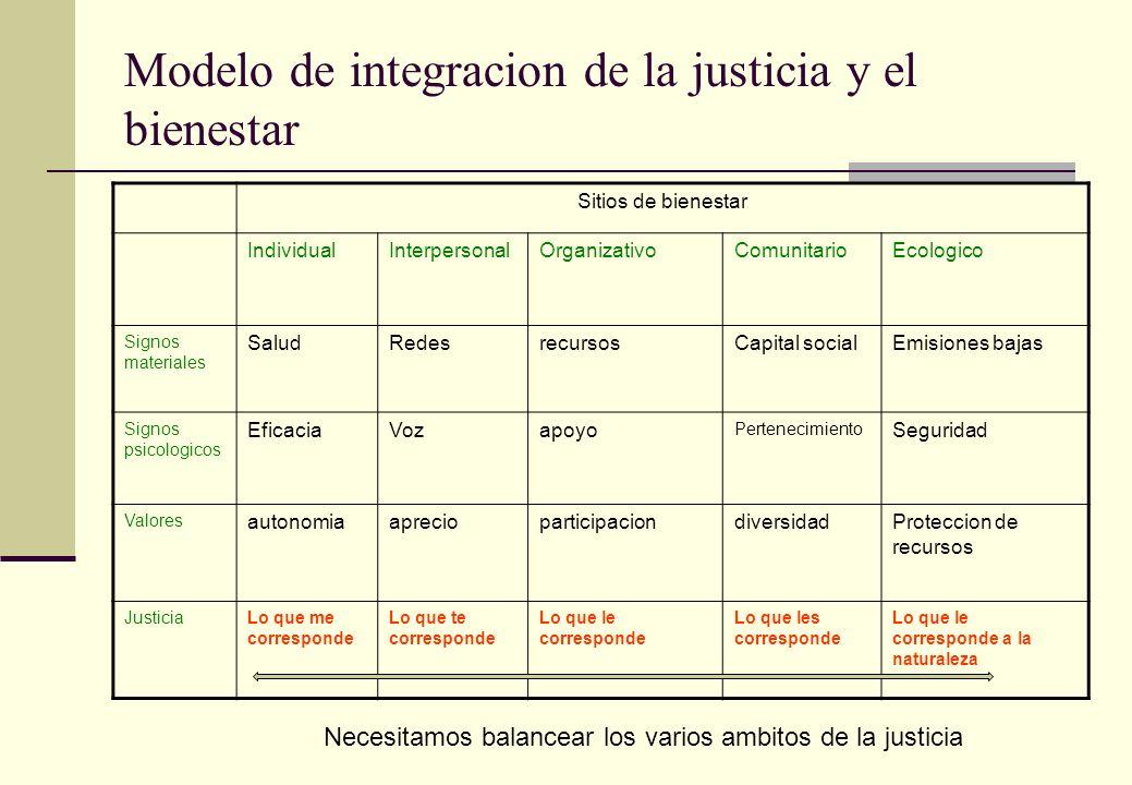 Modelo de integracion de la justicia y el bienestar