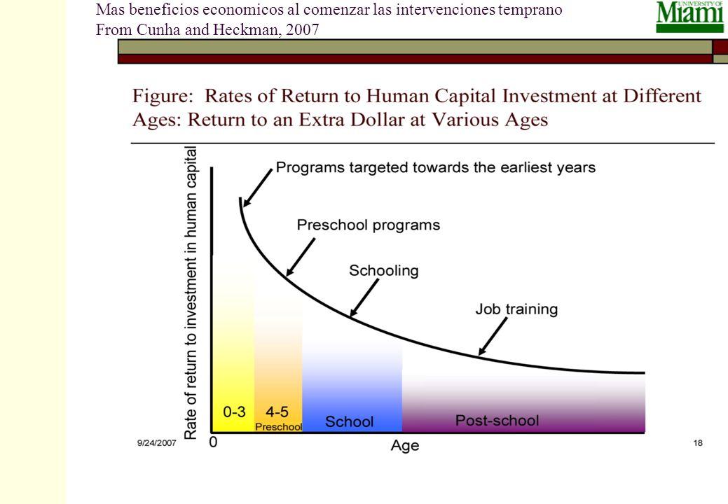 Mas beneficios economicos al comenzar las intervenciones temprano From Cunha and Heckman, 2007