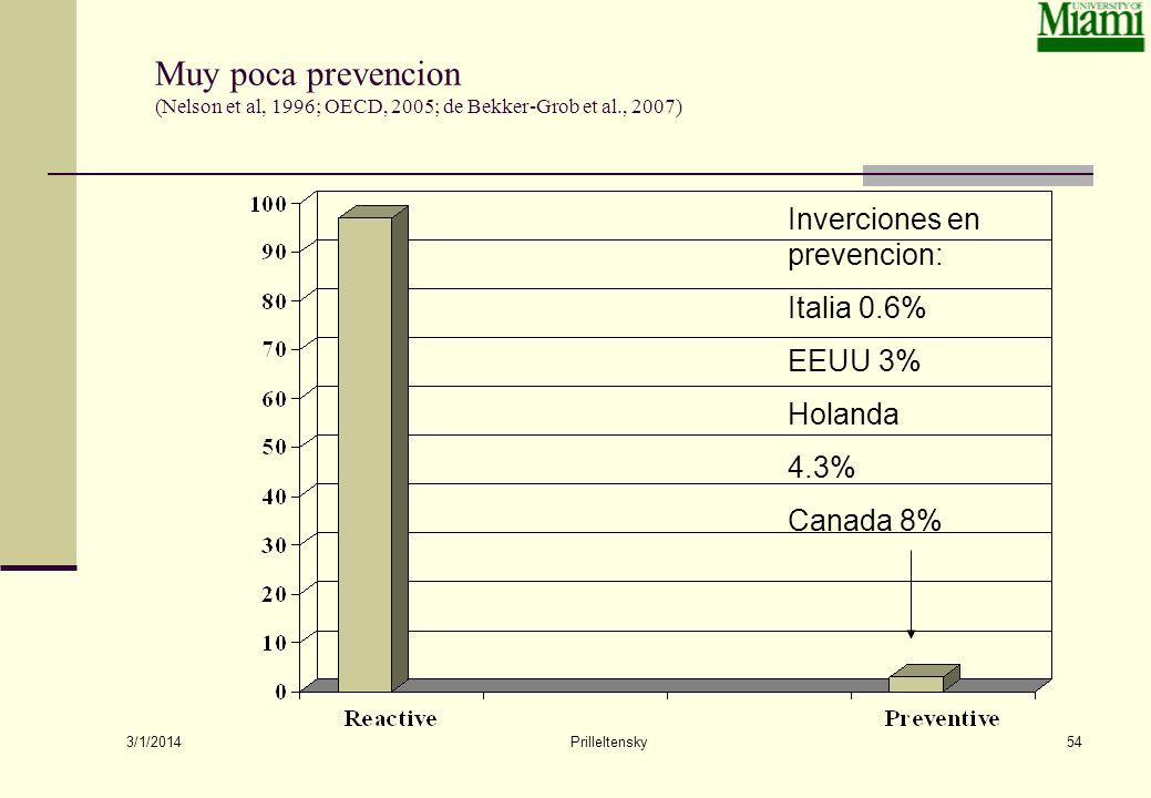 Muy poca prevencion (Nelson et al, 1996; OECD, 2005; de Bekker-Grob et al., 2007)