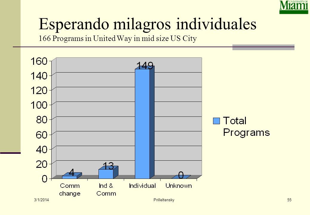 Esperando milagros individuales 166 Programs in United Way in mid size US City