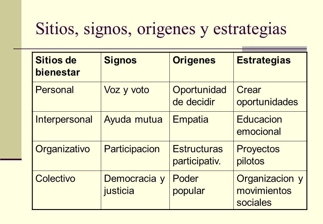 Sitios, signos, origenes y estrategias