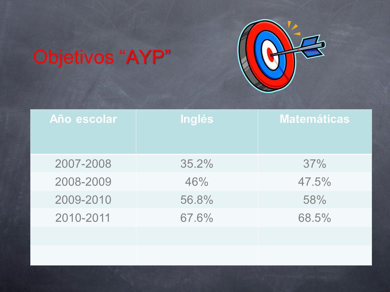 Objetivos AYP Año escolar Inglés Matemáticas 2007-2008 35.2% 37%