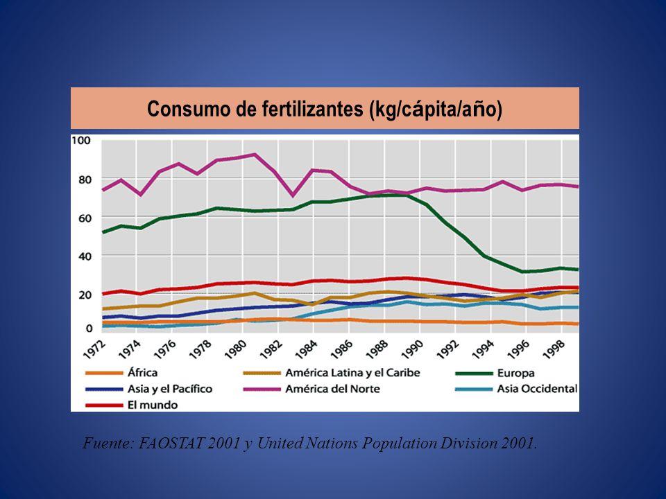 Consumo de fertilizantes (kg/cápita/año)