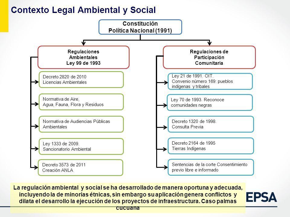 Contexto Legal Ambiental y Social