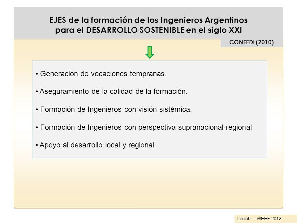 EJES de la formación de los Ingenieros Argentinos