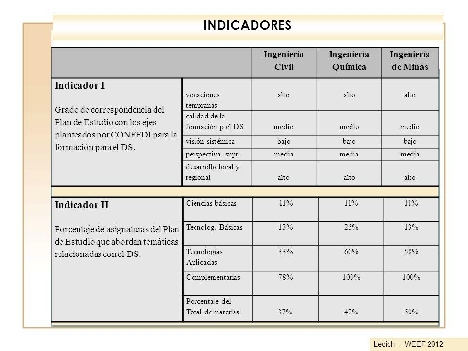 INDICADORES Indicador I Indicador II Ingeniería Civil Química de Minas