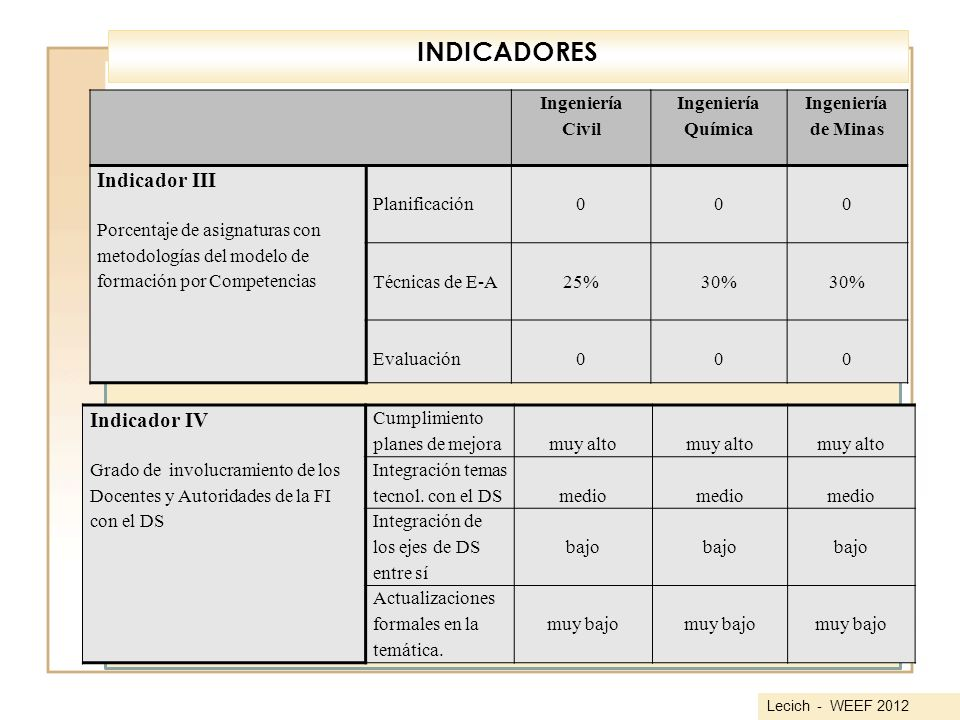 INDICADORES Indicador III Indicador IV Ingeniería Civil Química
