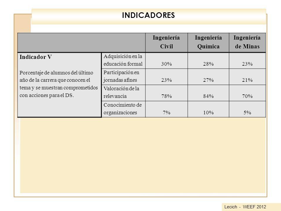 INDICADORES Ingeniería Civil Química de Minas Indicador V