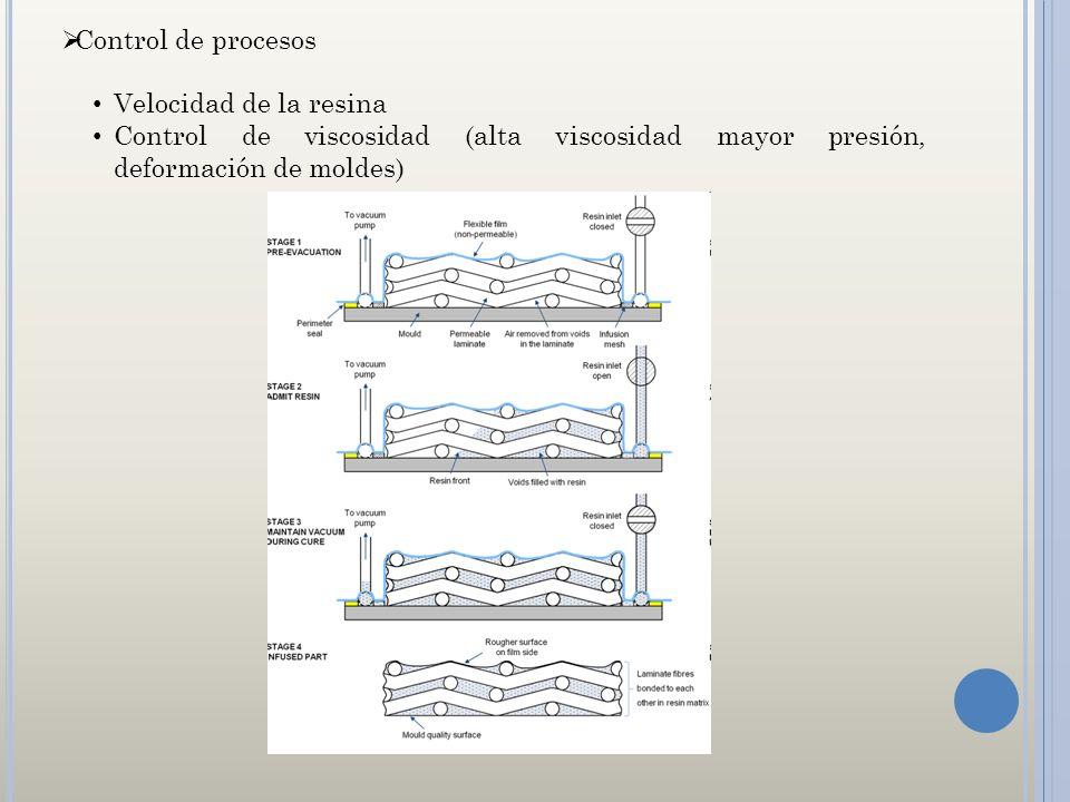 Control de procesos Velocidad de la resina.