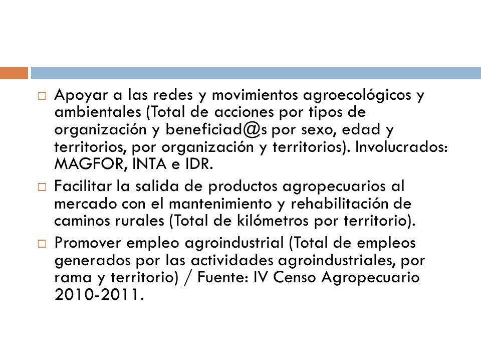 Apoyar a las redes y movimientos agroecológicos y ambientales (Total de acciones por tipos de organización y beneficiad@s por sexo, edad y territorios, por organización y territorios). Involucrados: MAGFOR, INTA e IDR.