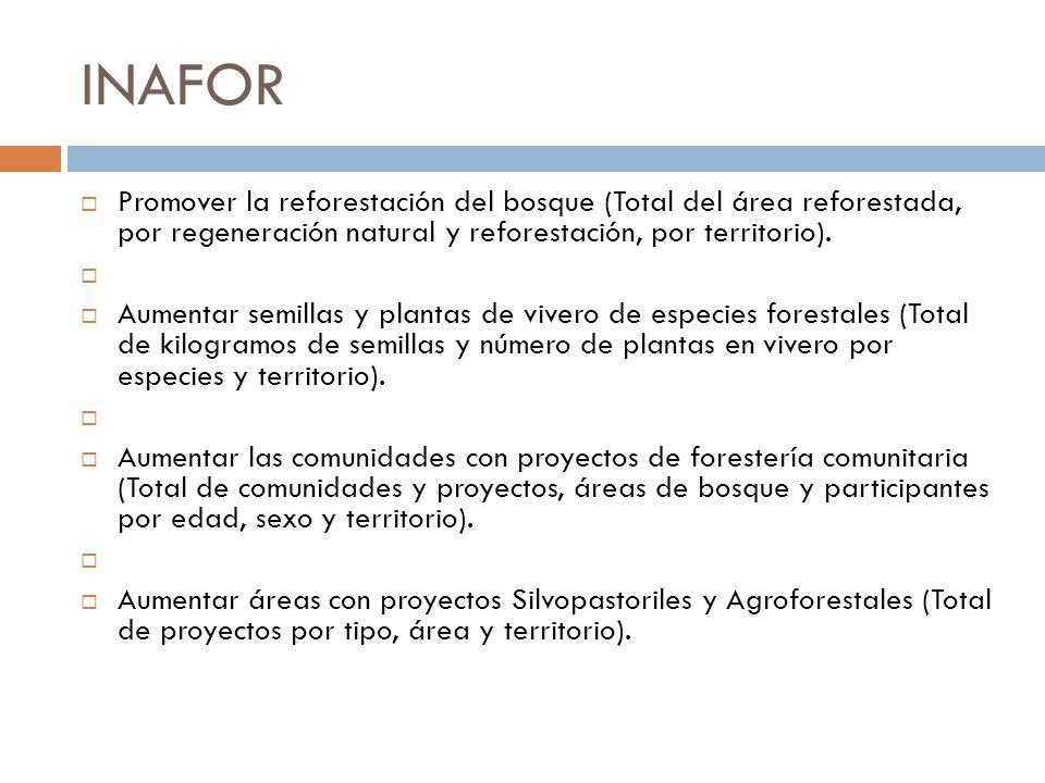 INAFOR Promover la reforestación del bosque (Total del área reforestada, por regeneración natural y reforestación, por territorio).