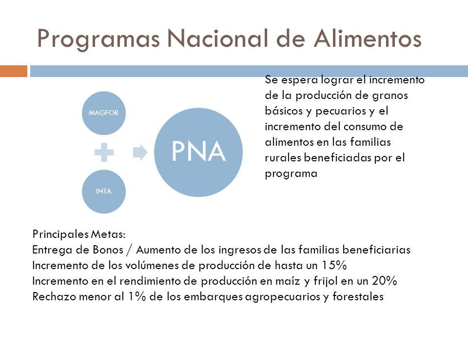 Programas Nacional de Alimentos