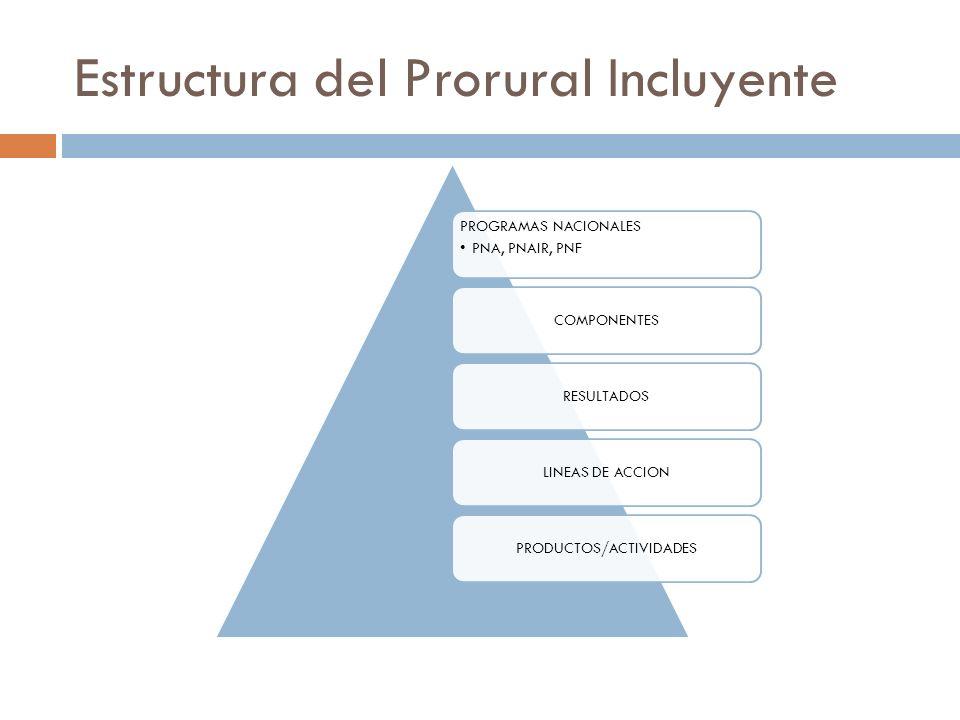 Estructura del Prorural Incluyente