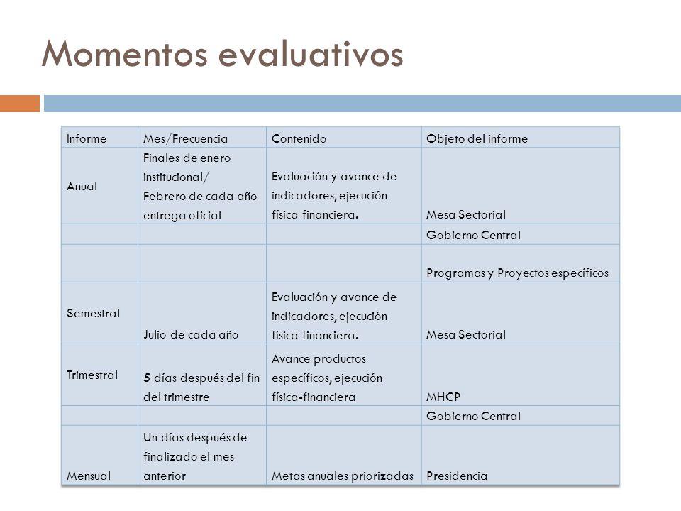 Momentos evaluativos Informe Mes/Frecuencia Contenido