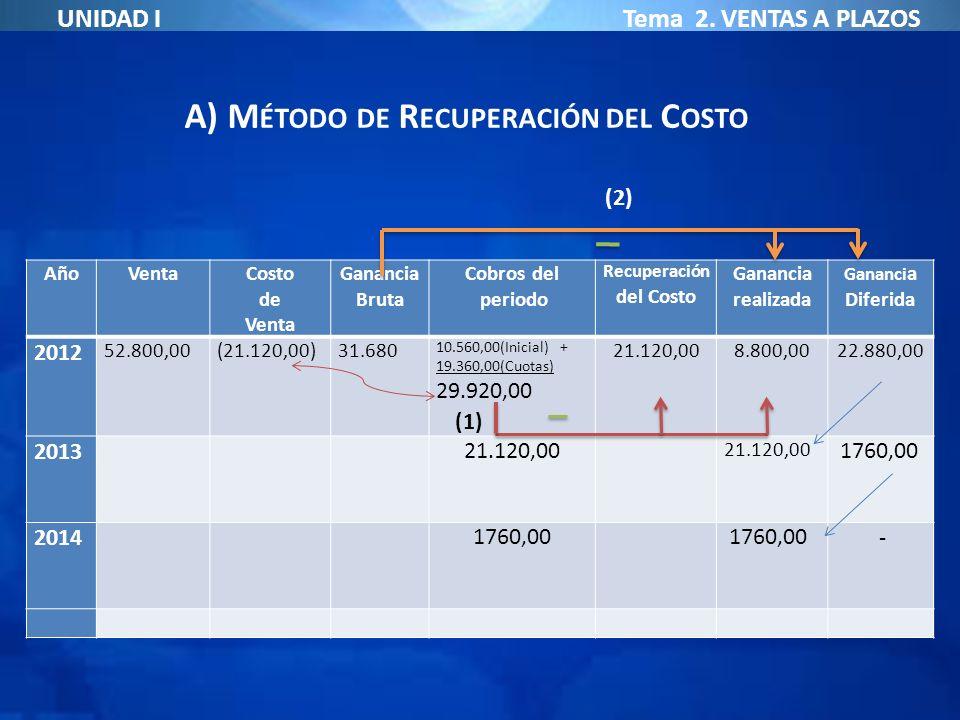 A) Método de Recuperación del Costo