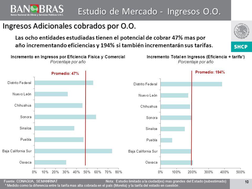 Estudio de Mercado - Ingresos O.O.