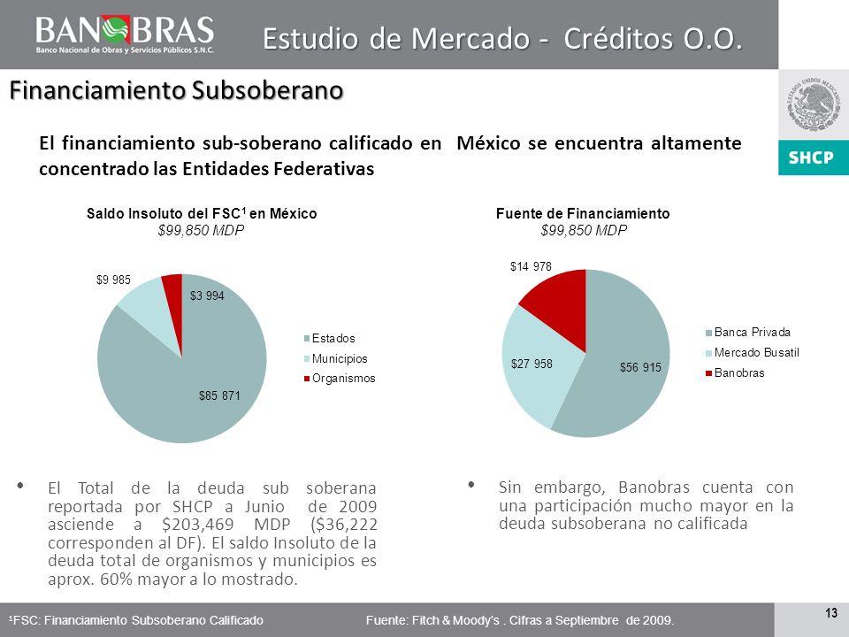 Saldo Insoluto del FSC1 en México Fuente de Financiamiento