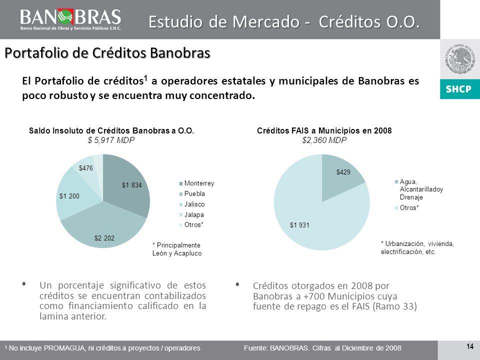Estudio de Mercado - Créditos O.O.