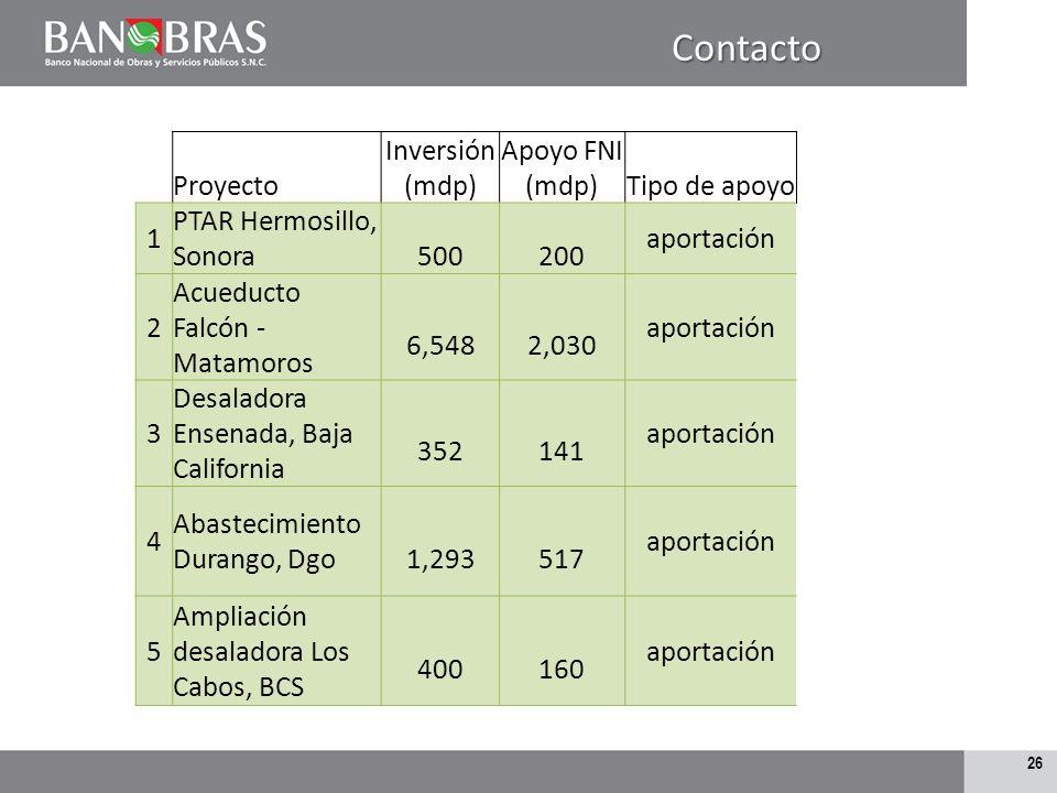 Contacto Proyecto Inversión (mdp) Apoyo FNI (mdp) Tipo de apoyo 1