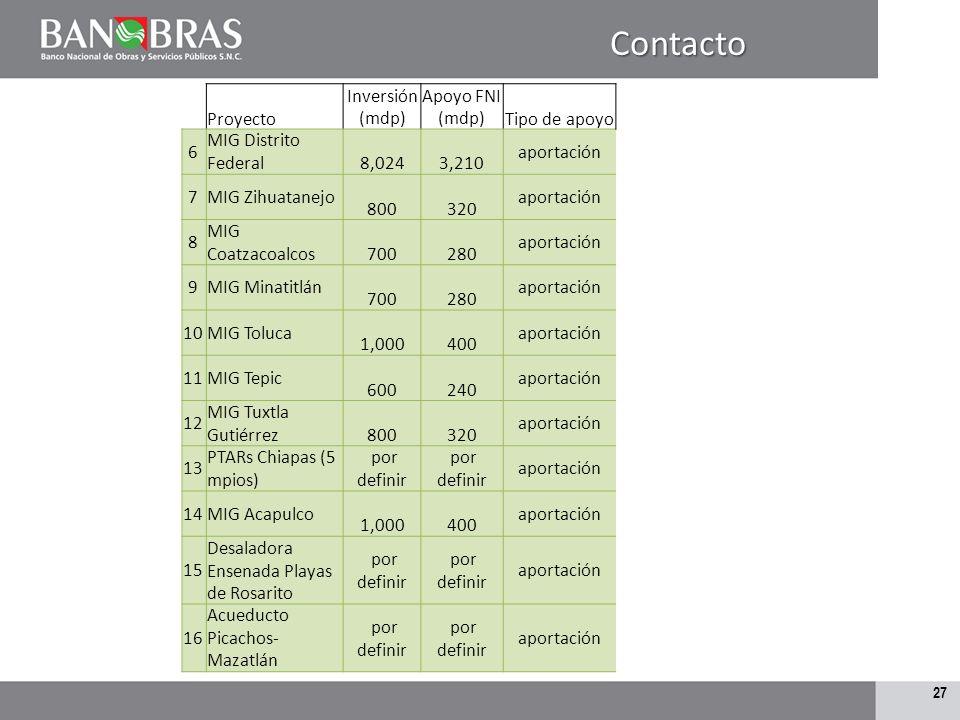 Contacto Proyecto Inversión (mdp) Apoyo FNI (mdp) Tipo de apoyo 6