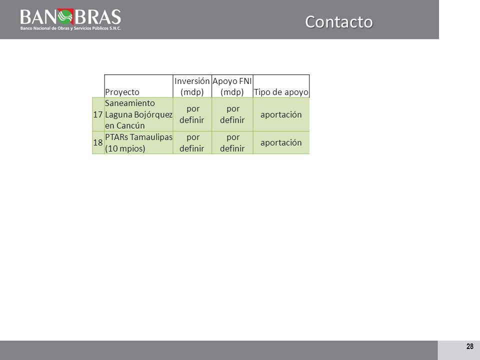 Contacto Proyecto Inversión (mdp) Apoyo FNI (mdp) Tipo de apoyo 17