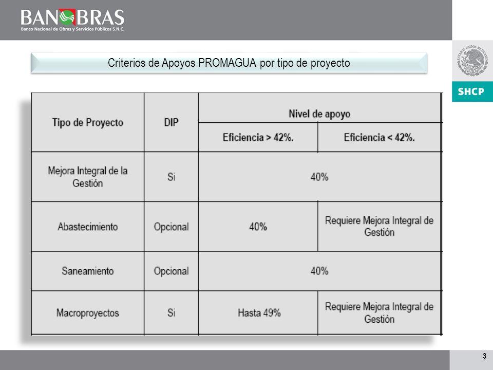 Criterios de Apoyos PROMAGUA por tipo de proyecto