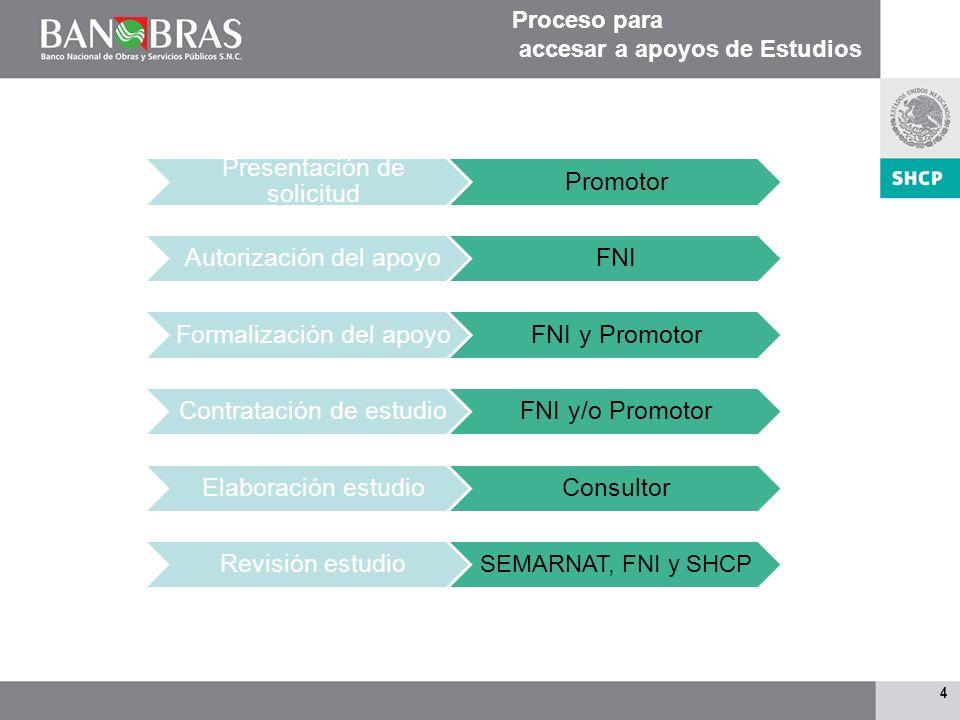 Presentación de solicitud Promotor Autorización del apoyo FNI