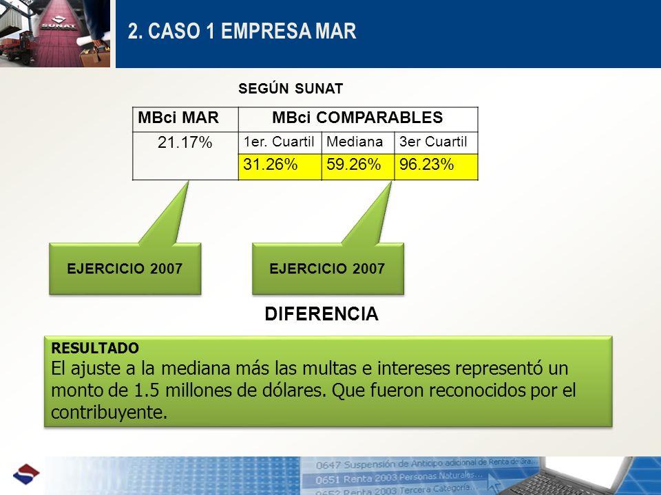 2. CASO 1 EMPRESA MAR DIFERENCIA