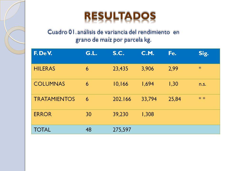 RESULTADOS Cuadro 01. análisis de variancia del rendimiento en grano de maíz por parcela kg. F. De V.