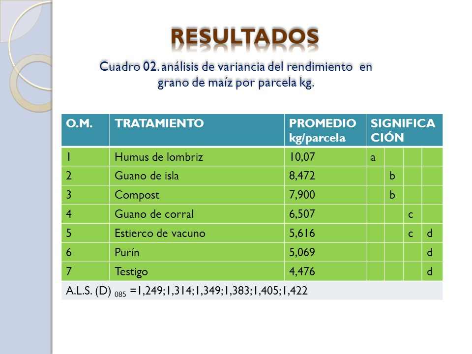RESULTADOS Cuadro 02. análisis de variancia del rendimiento en grano de maíz por parcela kg. O.M.