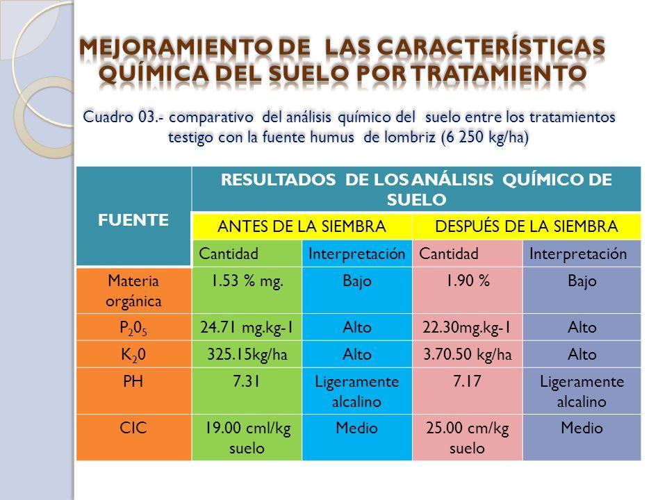 MEJORAMIENTO DE LAS CARACTERÍSTICAS QUÍMICA DEL SUELO POR TRATAMIENTO