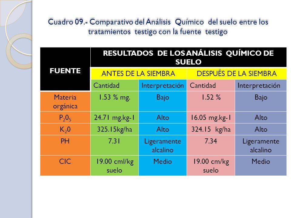 RESULTADOS DE LOS ANÁLISIS QUÍMICO DE SUELO