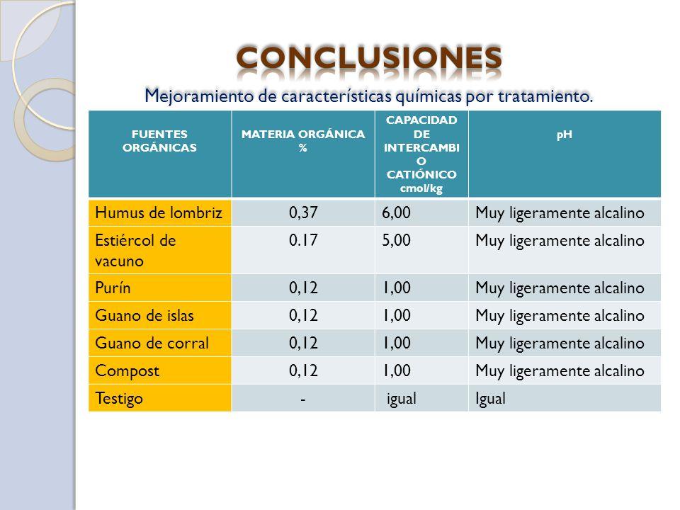 CAPACIDAD DE INTERCAMBIO CATIÓNICO cmol/kg