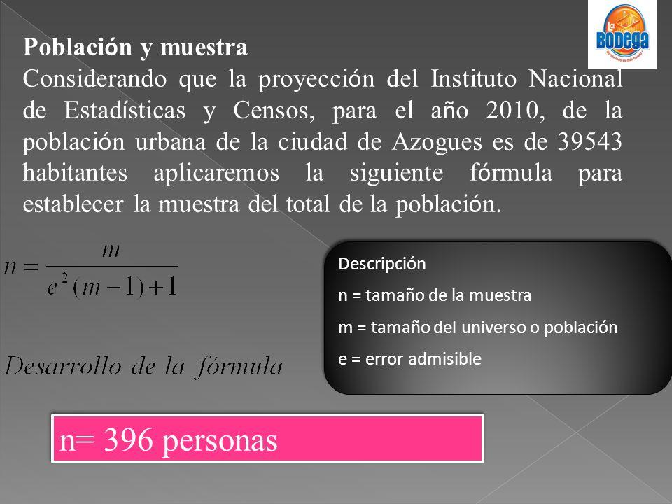 n= 396 personas Población y muestra